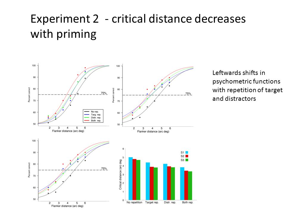 Experiment 2 - critical distance decreases with priming Leftwards shifts in psychometric functions with repetition of target and distractors