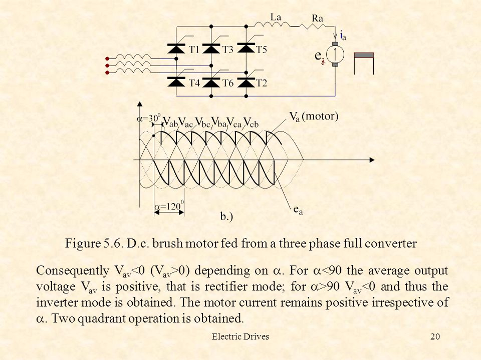Electric Drives20 Figure 5.6. D.c. brush motor fed from a three phase full converter Consequently V av 0) depending on . For  90 V av <0 and thus th