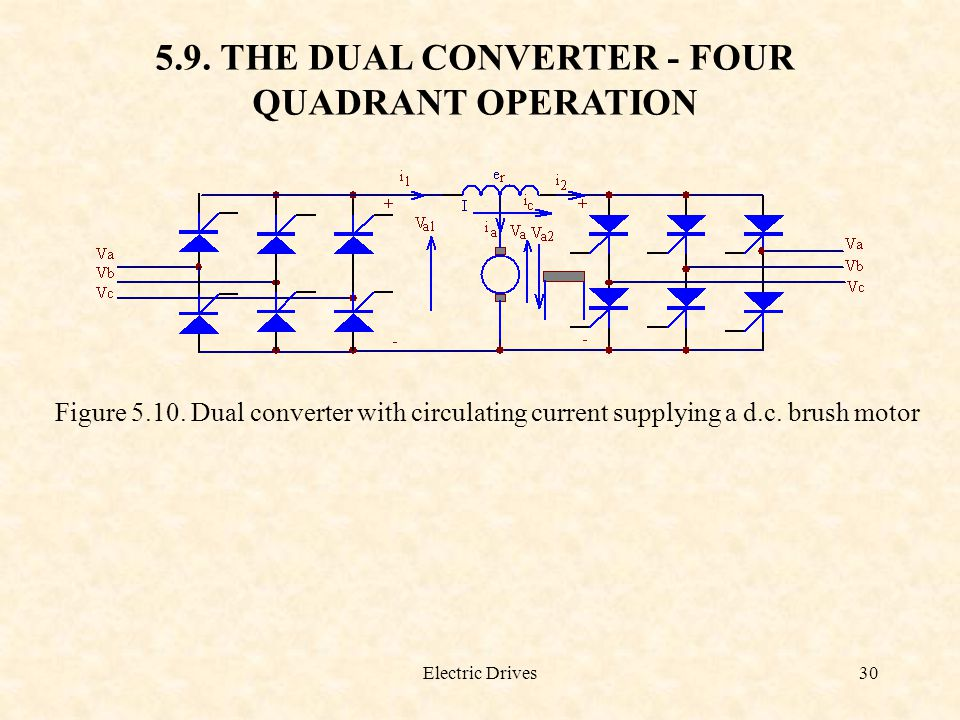Electric Drives30 5.9. THE DUAL CONVERTER - FOUR QUADRANT OPERATION Figure 5.10. Dual converter with circulating current supplying a d.c. brush motor