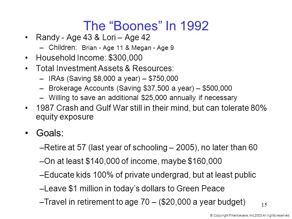 © Copyright Financeware, Inc 2003 All rights reserved 15 The Boones In 1992 Randy - Age 43 & Lori – Age 42 –Children: Brian - Age 11 & Megan - Age 9 Household Income: $300,000 Total Investment Assets & Resources: –IRAs (Saving $8,000 a year) – $750,000 –Brokerage Accounts (Saving $37,500 a year) – $500,000 –Willing to save an additional $25,000 annually if necessary 1987 Crash and Gulf War still in their mind, but can tolerate 80% equity exposure Goals: –Retire at 57 (last year of schooling – 2005), no later than 60 –On at least $140,000 of income, maybe $160,000 –Educate kids 100% of private undergrad, but at least public –Leave $1 million in today's dollars to Green Peace –Travel in retirement to age 70 – ($20,000 a year budget)