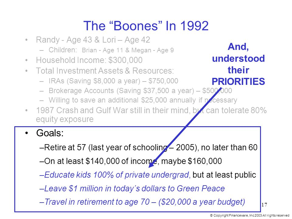 © Copyright Financeware, Inc 2003 All rights reserved 17 The Boones In 1992 Randy - Age 43 & Lori – Age 42 –Children: Brian - Age 11 & Megan - Age 9 Household Income: $300,000 Total Investment Assets & Resources: –IRAs (Saving $8,000 a year) – $750,000 –Brokerage Accounts (Saving $37,500 a year) – $500,000 –Willing to save an additional $25,000 annually if necessary 1987 Crash and Gulf War still in their mind, but can tolerate 80% equity exposure Goals: –Retire at 57 (last year of schooling – 2005), no later than 60 –On at least $140,000 of income, maybe $160,000 –Educate kids 100% of private undergrad, but at least public –Leave $1 million in today's dollars to Green Peace –Travel in retirement to age 70 – ($20,000 a year budget) And, understood their PRIORITIES
