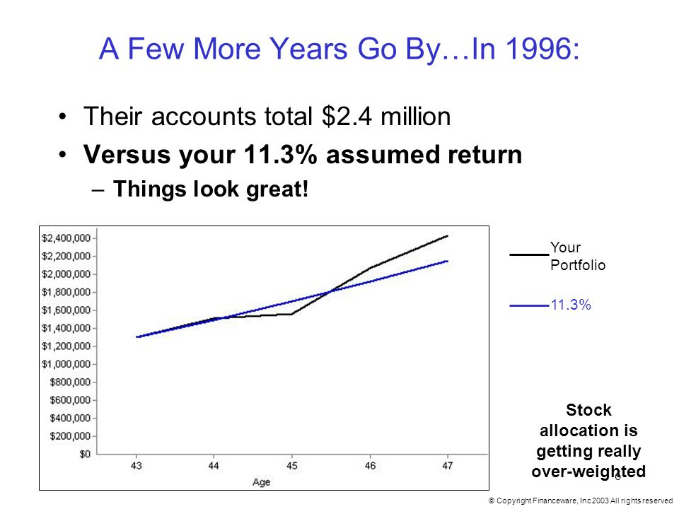 © Copyright Financeware, Inc 2003 All rights reserved 6 A Few More Years Go By…In 1996: Their accounts total $2.4 million Versus your 11.3% assumed return –Things look great.