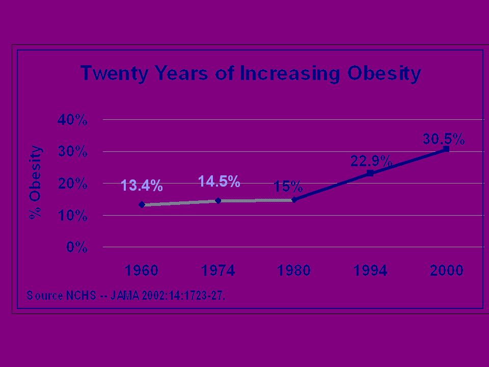 Incidence of Obesity in INDIA 23 % are obese 5% are morbidly obese –Mortality is 3.9 times that in non-obese