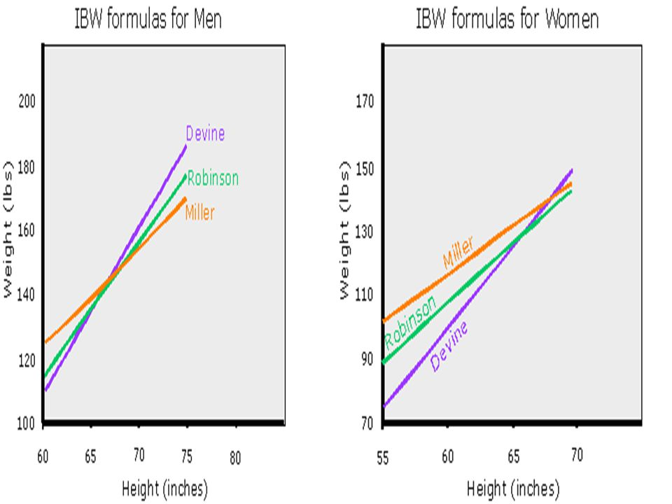 Equations Ideal body weight in Kg (IBW) (Broca's Index) –Height in centimeters  100 for men –Height in centimeters  105 for women –----------------------------------------------------- Body mass index (BMI) –weight in Kg / height (m) 2