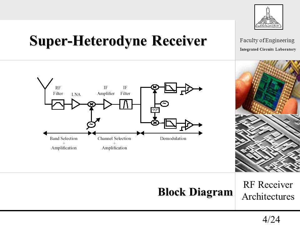 - 4/24 Faculty of Engineering Integrated Circuits Laboratory Super-Heterodyne Receiver RF Receiver Architectures Block Diagram