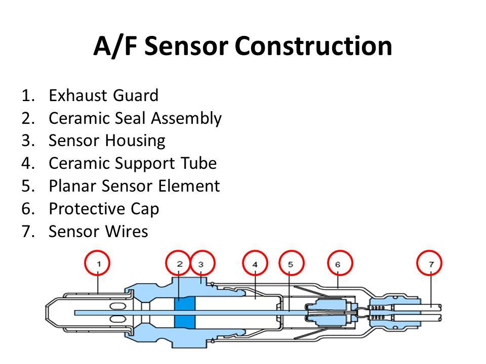 A/F Sensor Construction 1.Exhaust Guard 2.Ceramic Seal Assembly 3.Sensor Housing 4.Ceramic Support Tube 5.Planar Sensor Element 6.Protective Cap 7.Sensor Wires