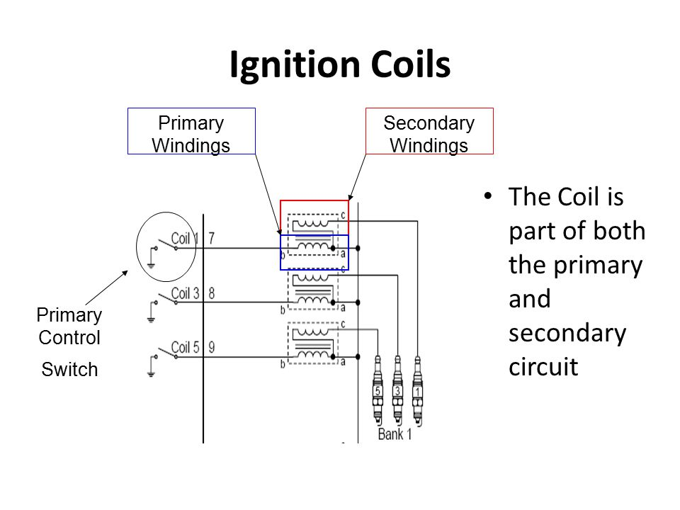 The Coil is part of both the primary and secondary circuit Secondary Windings Primary Windings Primary Control Switch Ignition Coils