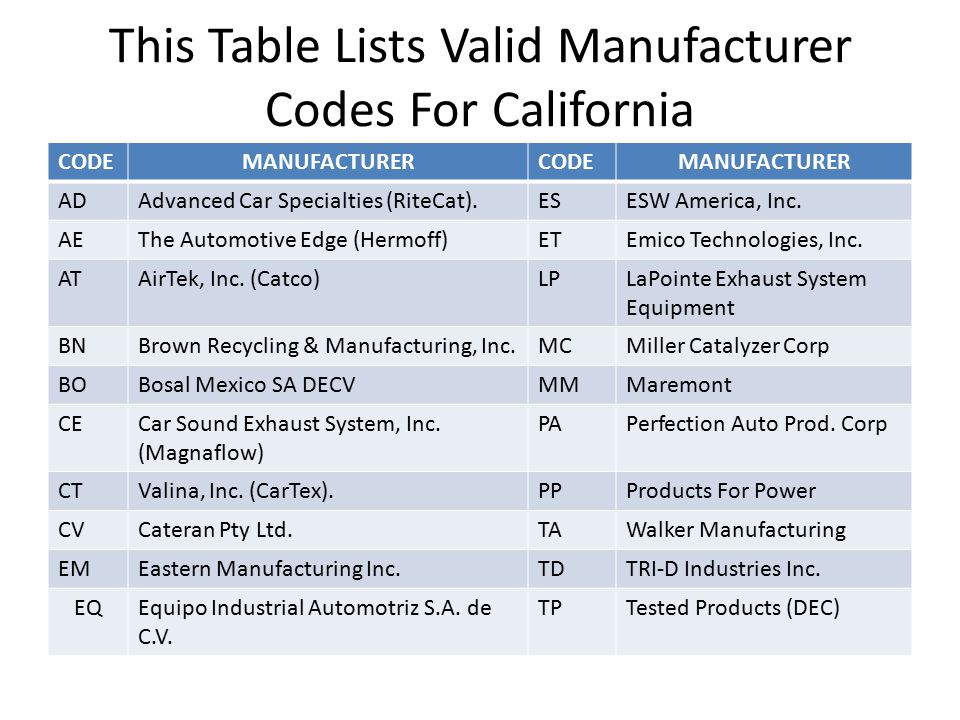 This Table Lists Valid Manufacturer Codes For California CODEMANUFACTURERCODEMANUFACTURER ADAdvanced Car Specialties (RiteCat).ESESW America, Inc. AET