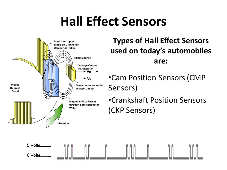 Types of Hall Effect Sensors used on today's automobiles are: Cam Position Sensors (CMP Sensors) Crankshaft Position Sensors (CKP Sensors) 5 Volts 0 V