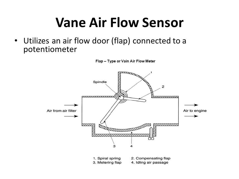Flap – Type or Vain Air Flow Meter Vane Air Flow Sensor Utilizes an air flow door (flap) connected to a potentiometer