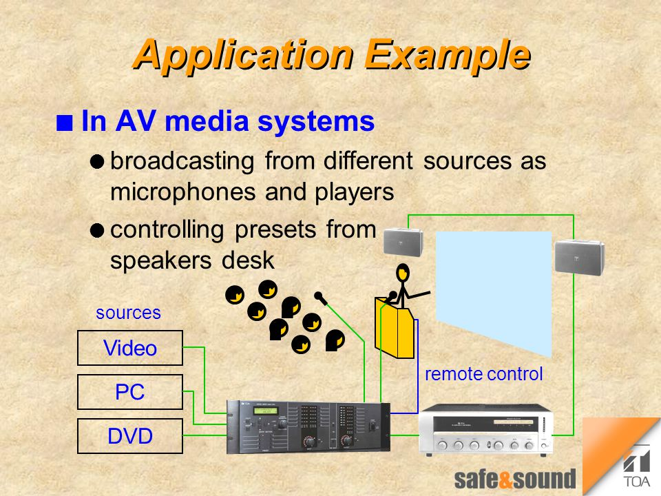 Application Example n On event sites l multi-purpose halls l sport's areas l conference centres DVD Video PC fixed sources amplifiers wireless receivers