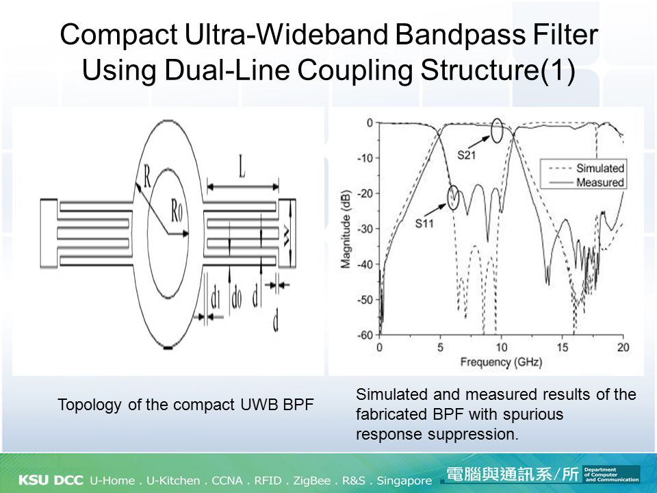 Compact Ultra-Wideband Bandpass Filter Using Dual-Line Coupling Structure(1) Topology of the compact UWB BPF Simulated and measured results of the fab