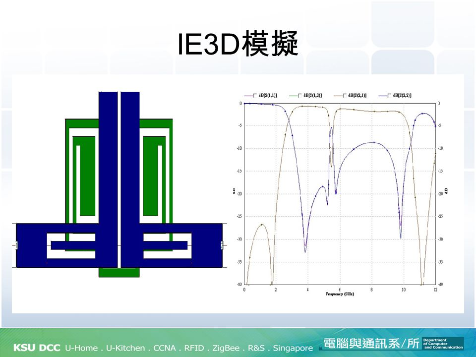 Ultra Wideband Bandpass Filter with Dual Notch Bands (1) Simulated and measured frequency responses and (b) group delay of the fabricated UWB BPF.