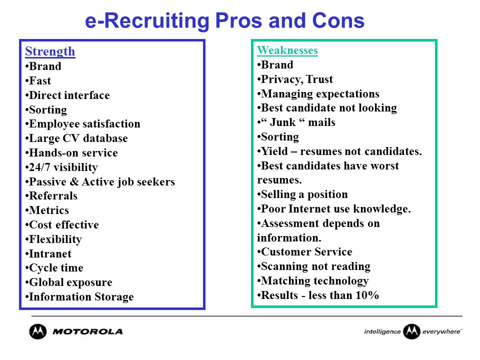 e-Recruiting Pros and Cons Strength Brand Fast Direct interface Sorting Employee satisfaction Large CV database Hands-on service 24/7 visibility Passive & Active job seekers Referrals Metrics Cost effective Flexibility Intranet Cycle time Global exposure Information Storage Weaknesses Brand Privacy, Trust Managing expectations Best candidate not looking Junk mails Sorting Yield – resumes not candidates.