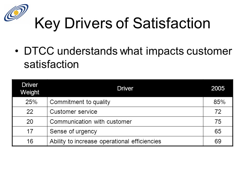 Key Drivers of Satisfaction DTCC understands what impacts customer satisfaction Driver Weight Driver2005 25%Commitment to quality 85% 22Customer service72 20 Communication with customer 75 17Sense of urgency65 16 Ability to increase operational efficiencies 69