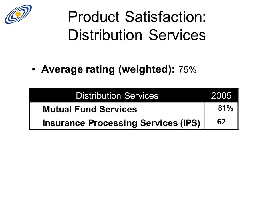 Product Satisfaction: Distribution Services Distribution Services2005 Mutual Fund Services 81% Insurance Processing Services (IPS) 62 Average rating (