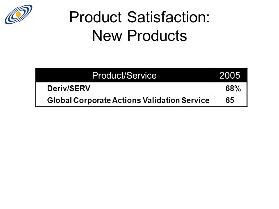 Product Satisfaction: New Products Product/Service2005 Deriv/SERV 68% Global Corporate Actions Validation Service65
