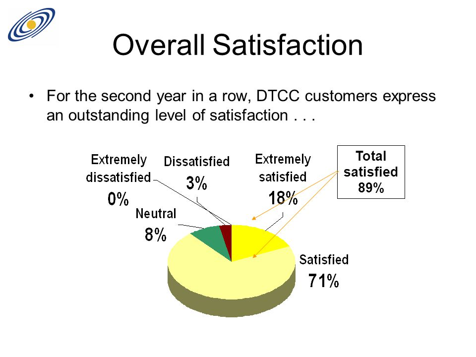 Overall Satisfaction For the second year in a row, DTCC customers express an outstanding level of satisfaction... Total satisfied 89%