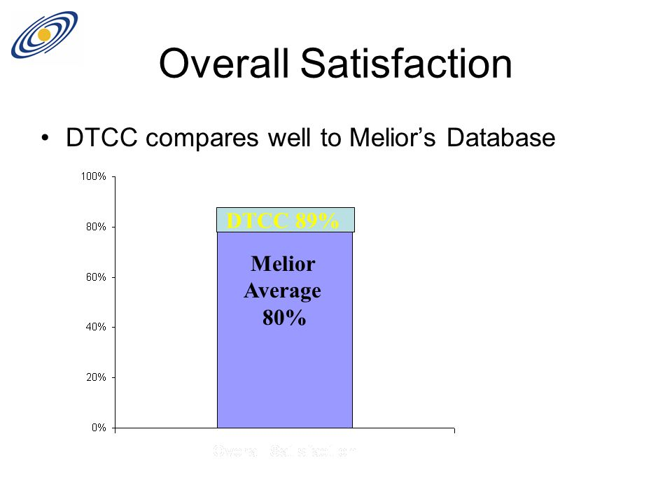 Overall Satisfaction DTCC compares well to Melior's Database Melior Average 80% DTCC 89%