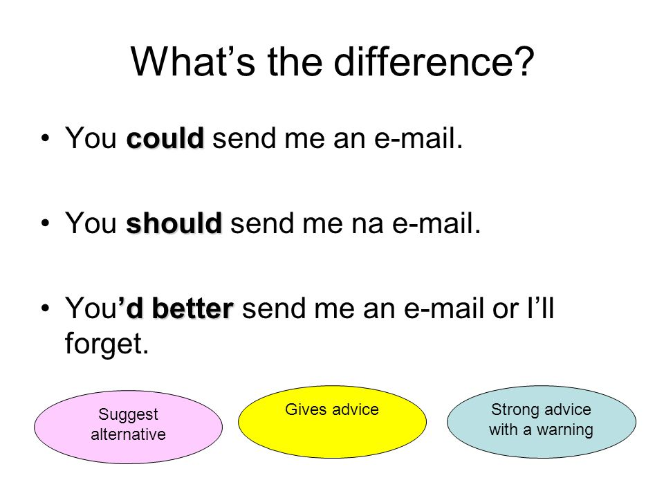What's the difference. couldYou could send me an e-mail.