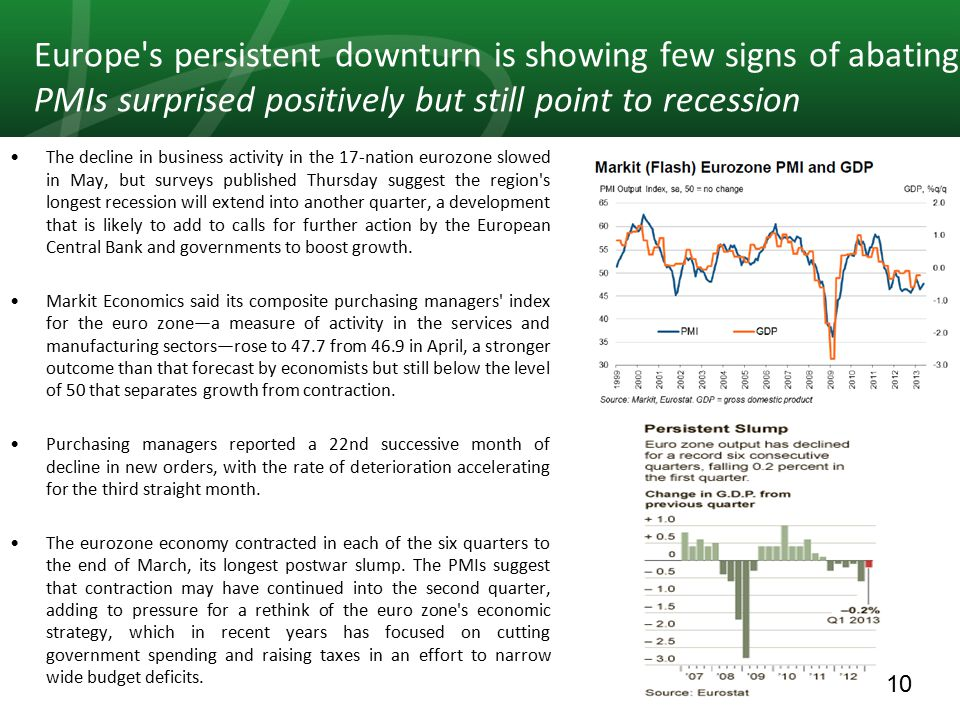 10 Europe s persistent downturn is showing few signs of abating PMIs surprised positively but still point to recession The decline in business activity in the 17-nation eurozone slowed in May, but surveys published Thursday suggest the region s longest recession will extend into another quarter, a development that is likely to add to calls for further action by the European Central Bank and governments to boost growth.