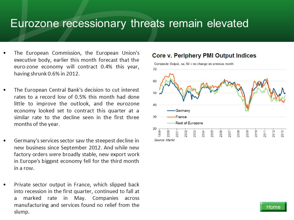 11 Eurozone recessionary threats remain elevated The European Commission, the European Union s executive body, earlier this month forecast that the euro-zone economy will contract 0.4% this year, having shrunk 0.6% in 2012.