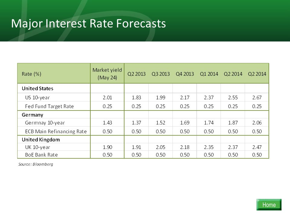 18 Major Interest Rate Forecasts