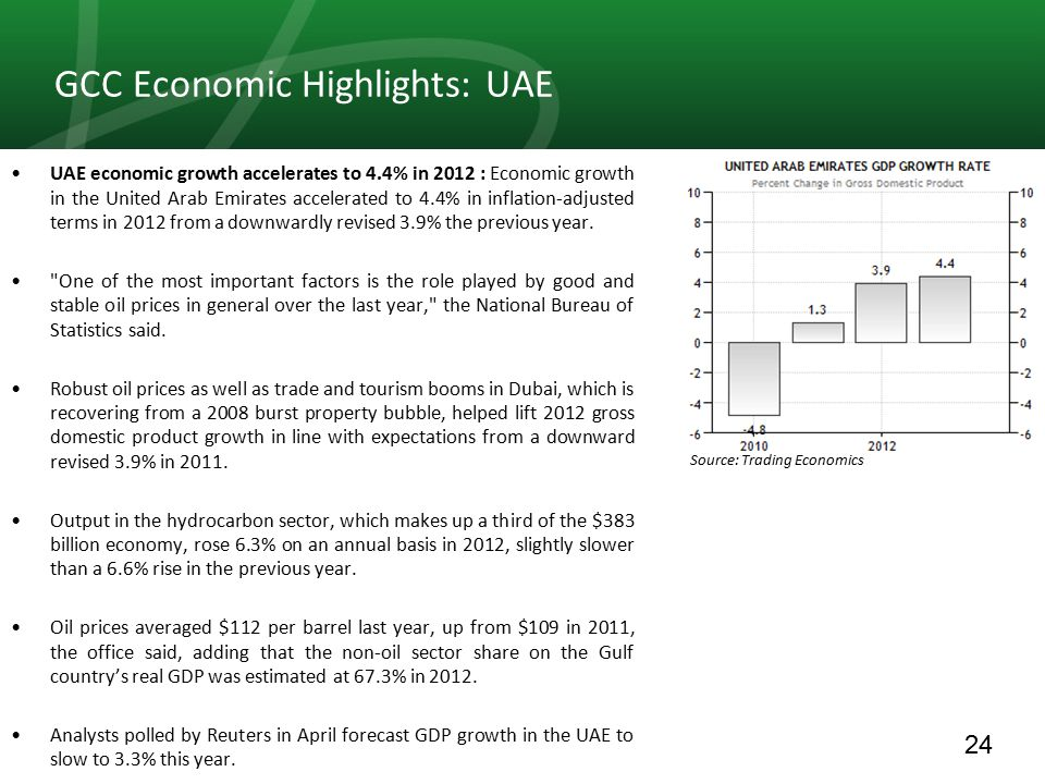 24 GCC Economic Highlights: UAE UAE economic growth accelerates to 4.4% in 2012 : Economic growth in the United Arab Emirates accelerated to 4.4% in inflation-adjusted terms in 2012 from a downwardly revised 3.9% the previous year.