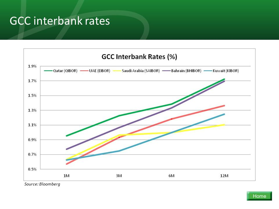 26 GCC interbank rates Source: Bloomberg