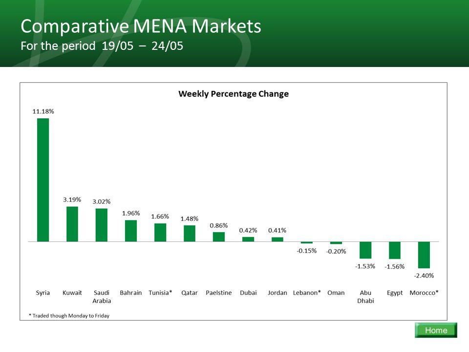 27 Comparative MENA Markets For the period 19/05 – 24/05