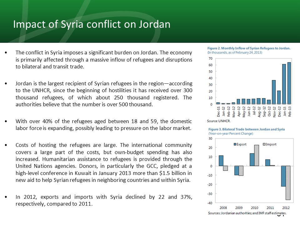 31 Impact of Syria conflict on Jordan The conflict in Syria imposes a significant burden on Jordan.