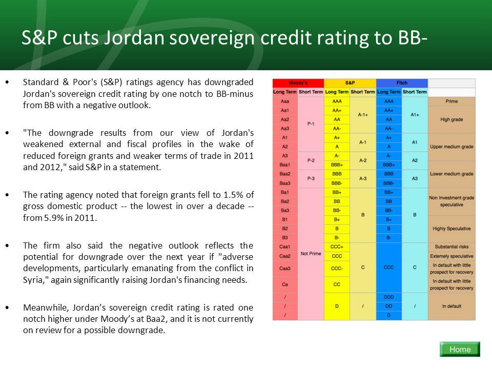 33 S&P cuts Jordan sovereign credit rating to BB- Standard & Poor s (S&P) ratings agency has downgraded Jordan s sovereign credit rating by one notch to BB-minus from BB with a negative outlook.