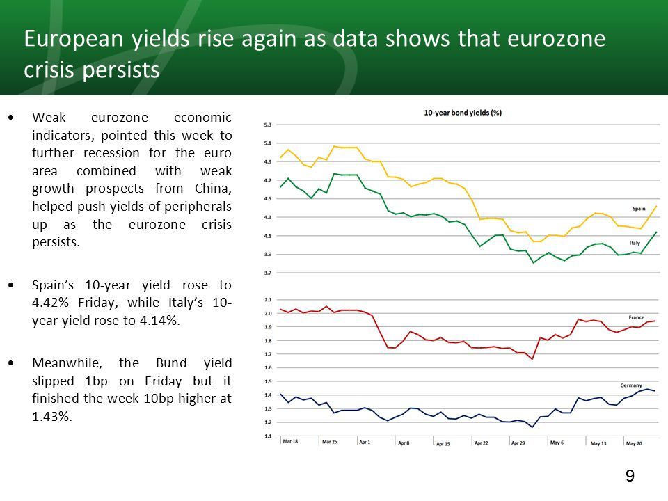 9 European yields rise again as data shows that eurozone crisis persists Weak eurozone economic indicators, pointed this week to further recession for the euro area combined with weak growth prospects from China, helped push yields of peripherals up as the eurozone crisis persists.