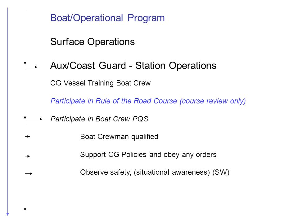 CG Vessel Training Boat Crew Participate in Rule of the Road Course (course review only) Participate in Boat Crew PQS Boat Crewman qualified Support C
