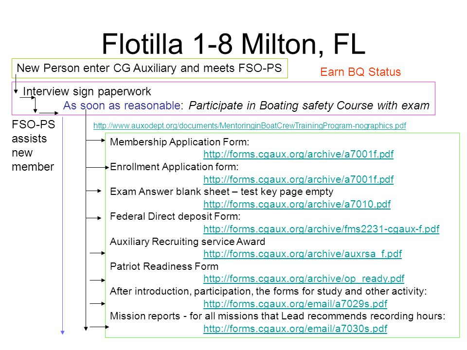 Flotilla 1-8 Milton, FL New Person enter CG Auxiliary and meets FSO-PS Interview sign paperwork As soon as reasonable: Participate in Boating safety C
