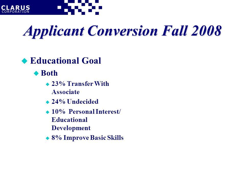 Applicant Conversion Fall 2008 u Educational Goal u Both u 23% Transfer With Associate u 24% Undecided u 10% Personal Interest/ Educational Development u 8% Improve Basic Skills