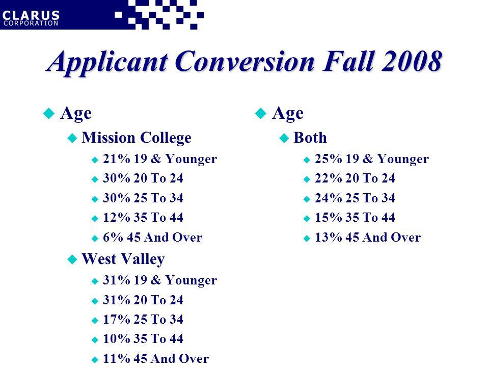 Applicant Conversion Fall 2008 u Age u Mission College u 21% 19 & Younger u 30% 20 To 24 u 30% 25 To 34 u 12% 35 To 44 u 6% 45 And Over u West Valley u 31% 19 & Younger u 31% 20 To 24 u 17% 25 To 34 u 10% 35 To 44 u 11% 45 And Over u Age u Both u 25% 19 & Younger u 22% 20 To 24 u 24% 25 To 34 u 15% 35 To 44 u 13% 45 And Over