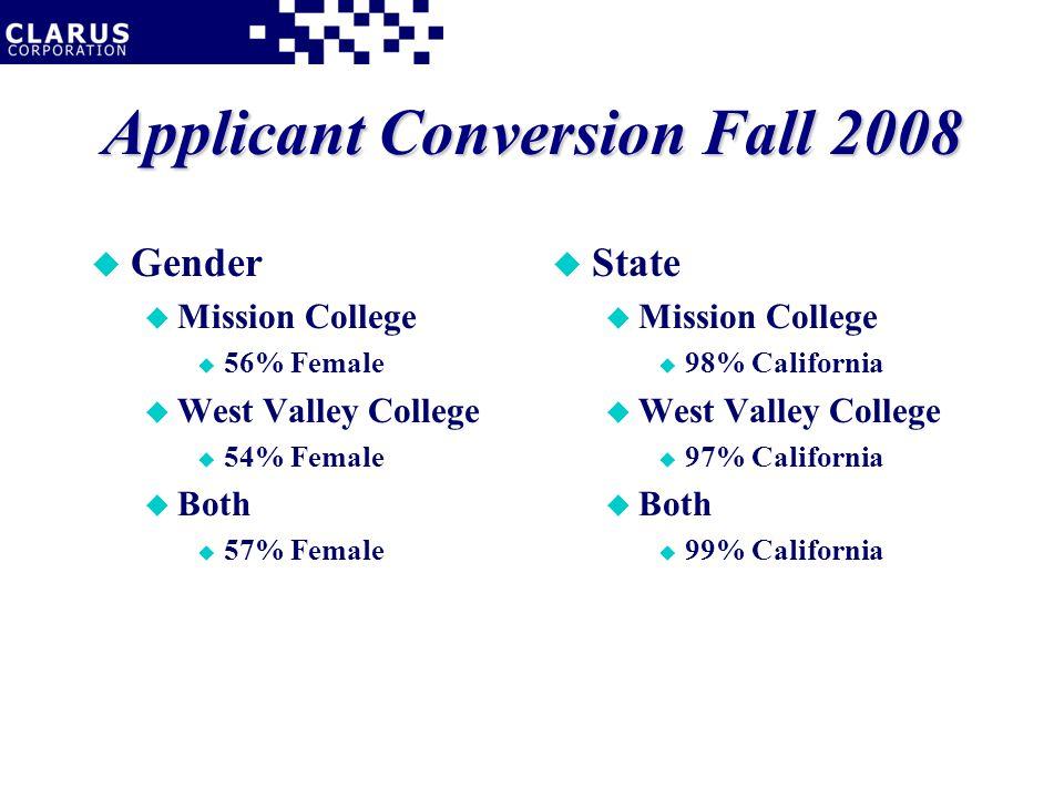 Applicant Conversion Fall 2008 u Gender u Mission College u 56% Female u West Valley College u 54% Female u Both u 57% Female u State u Mission College u 98% California u West Valley College u 97% California u Both u 99% California