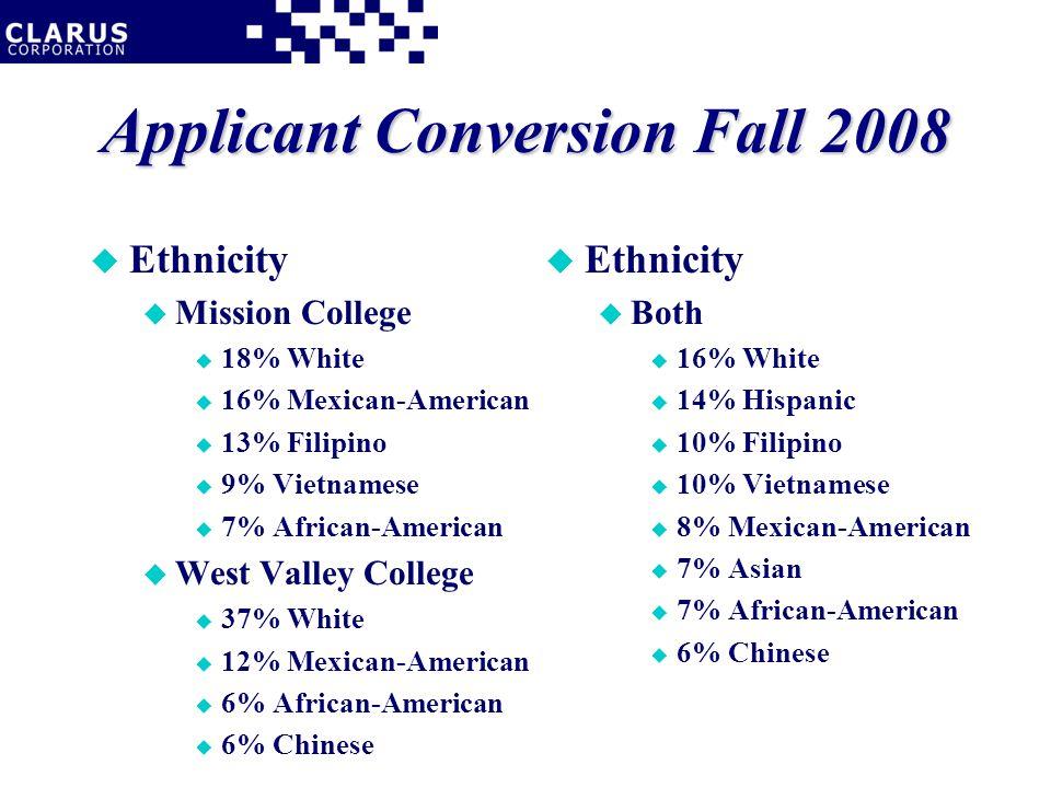 Applicant Conversion Fall 2008 u Ethnicity u Mission College u 18% White u 16% Mexican-American u 13% Filipino u 9% Vietnamese u 7% African-American u West Valley College u 37% White u 12% Mexican-American u 6% African-American u 6% Chinese u Ethnicity u Both u 16% White u 14% Hispanic u 10% Filipino u 10% Vietnamese u 8% Mexican-American u 7% Asian u 7% African-American u 6% Chinese