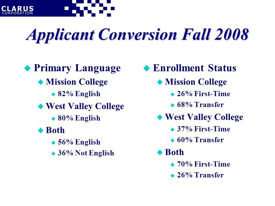 Applicant Conversion Fall 2008 u Primary Language u Mission College u 82% English u West Valley College u 80% English u Both u 56% English u 36% Not English u Enrollment Status u Mission College u 26% First-Time u 68% Transfer u West Valley College u 37% First-Time u 60% Transfer u Both u 70% First-Time u 26% Transfer