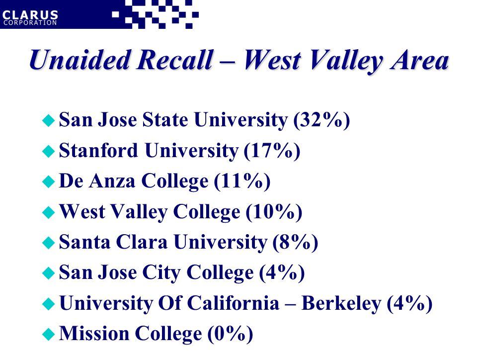Unaided Recall – West Valley Area u San Jose State University (32%) u Stanford University (17%) u De Anza College (11%) u West Valley College (10%) u Santa Clara University (8%) u San Jose City College (4%) u University Of California – Berkeley (4%) u Mission College (0%)