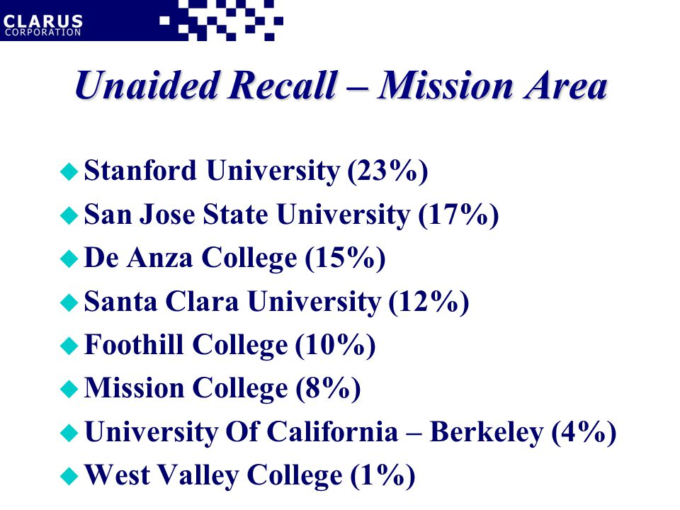 Unaided Recall – Mission Area u Stanford University (23%) u San Jose State University (17%) u De Anza College (15%) u Santa Clara University (12%) u Foothill College (10%) u Mission College (8%) u University Of California – Berkeley (4%) u West Valley College (1%)