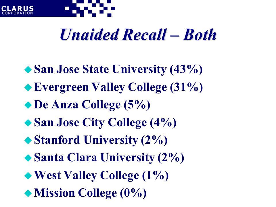 Unaided Recall – Both u San Jose State University (43%) u Evergreen Valley College (31%) u De Anza College (5%) u San Jose City College (4%) u Stanford University (2%) u Santa Clara University (2%) u West Valley College (1%) u Mission College (0%)