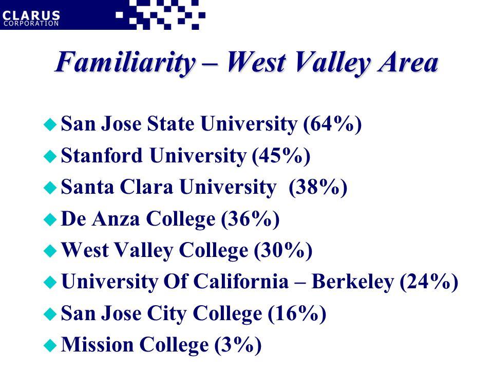 Familiarity – West Valley Area u San Jose State University (64%) u Stanford University (45%) u Santa Clara University(38%) u De Anza College (36%) u West Valley College (30%) u University Of California – Berkeley (24%) u San Jose City College (16%) u Mission College (3%)