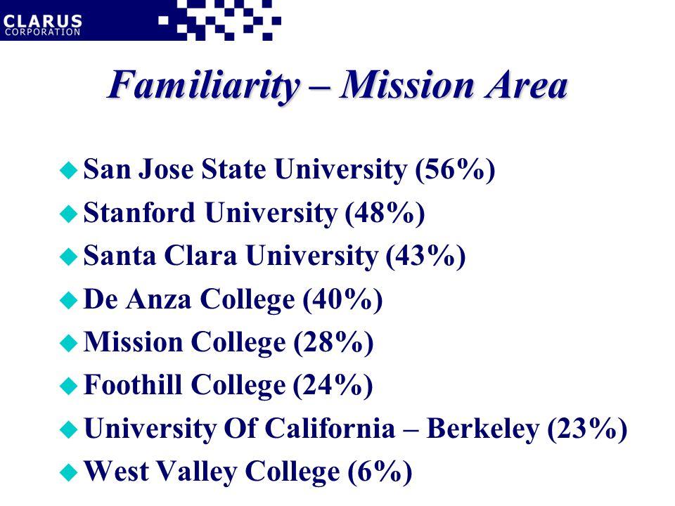 Familiarity – Mission Area u San Jose State University (56%) u Stanford University (48%) u Santa Clara University (43%) u De Anza College (40%) u Mission College (28%) u Foothill College (24%) u University Of California – Berkeley (23%) u West Valley College (6%)
