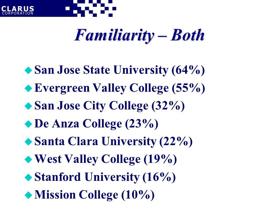 Familiarity – Both u San Jose State University (64%) u Evergreen Valley College (55%) u San Jose City College (32%) u De Anza College (23%) u Santa Clara University (22%) u West Valley College (19%) u Stanford University (16%) u Mission College (10%)