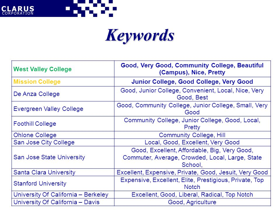 Keywords West Valley College Good, Very Good, Community College, Beautiful (Campus), Nice, Pretty Mission CollegeJunior College, Good College, Very Good De Anza College Good, Junior College, Convenient, Local, Nice, Very Good, Best Evergreen Valley College Good, Community College, Junior College, Small, Very Good Foothill College Community College, Junior College, Good, Local, Pretty Ohlone CollegeCommunity College, Hill San Jose City CollegeLocal, Good, Excellent, Very Good San Jose State University Good, Excellent, Affordable, Big, Very Good, Commuter, Average, Crowded, Local, Large, State School, Santa Clara UniversityExcellent, Expensive, Private, Good, Jesuit, Very Good Stanford University Expensive, Excellent, Elite, Prestigious, Private, Top Notch University Of California – BerkeleyExcellent, Good, Liberal, Radical, Top Notch University Of California – DavisGood, Agriculture