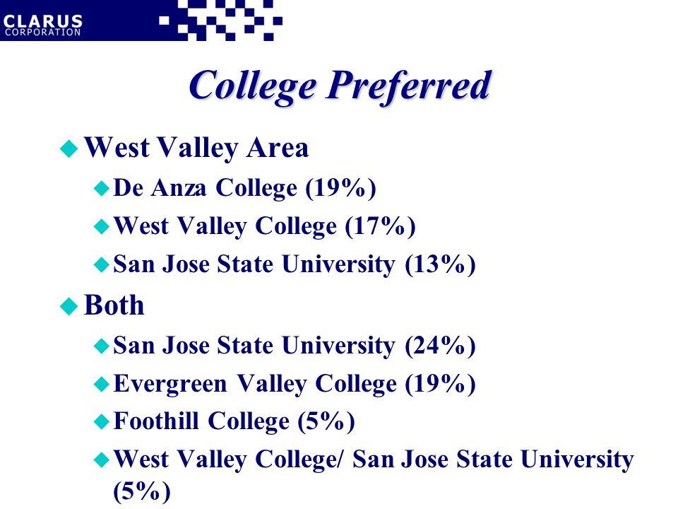 College Preferred u West Valley Area u De Anza College (19%) u West Valley College (17%) u San Jose State University (13%) u Both u San Jose State University (24%) u Evergreen Valley College (19%) u Foothill College (5%) u West Valley College/ San Jose State University (5%)