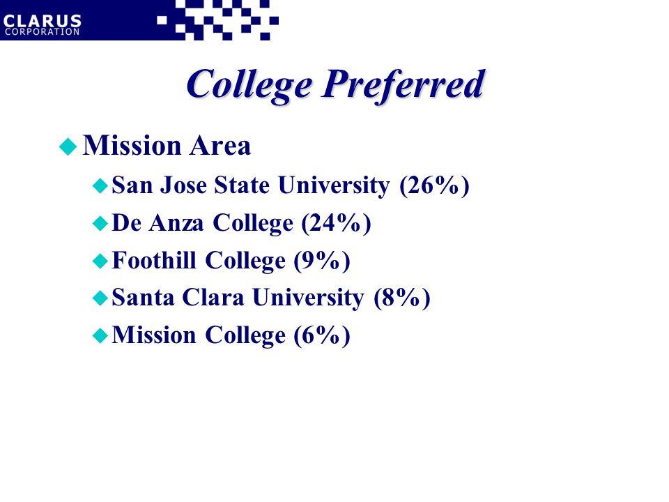 College Preferred u Mission Area u San Jose State University (26%) u De Anza College (24%) u Foothill College (9%) u Santa Clara University (8%) u Mission College (6%)