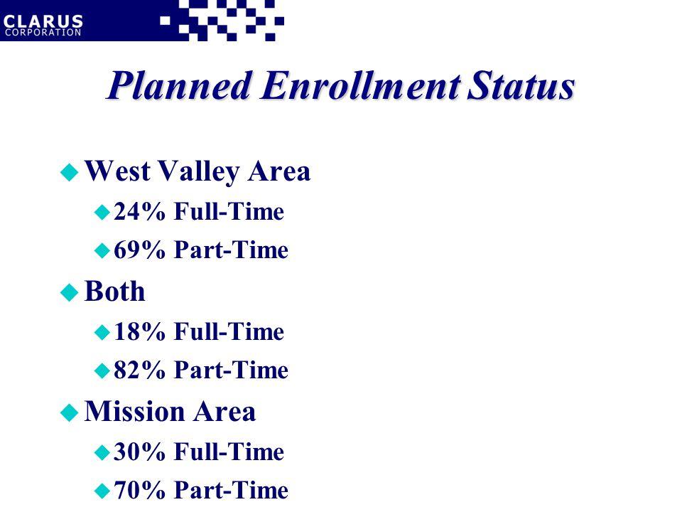 Planned Enrollment Status u West Valley Area u 24% Full-Time u 69% Part-Time u Both u 18% Full-Time u 82% Part-Time u Mission Area u 30% Full-Time u 70% Part-Time